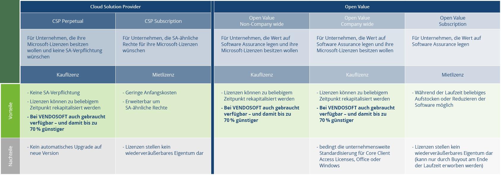 Microsoft Open License Vergleich