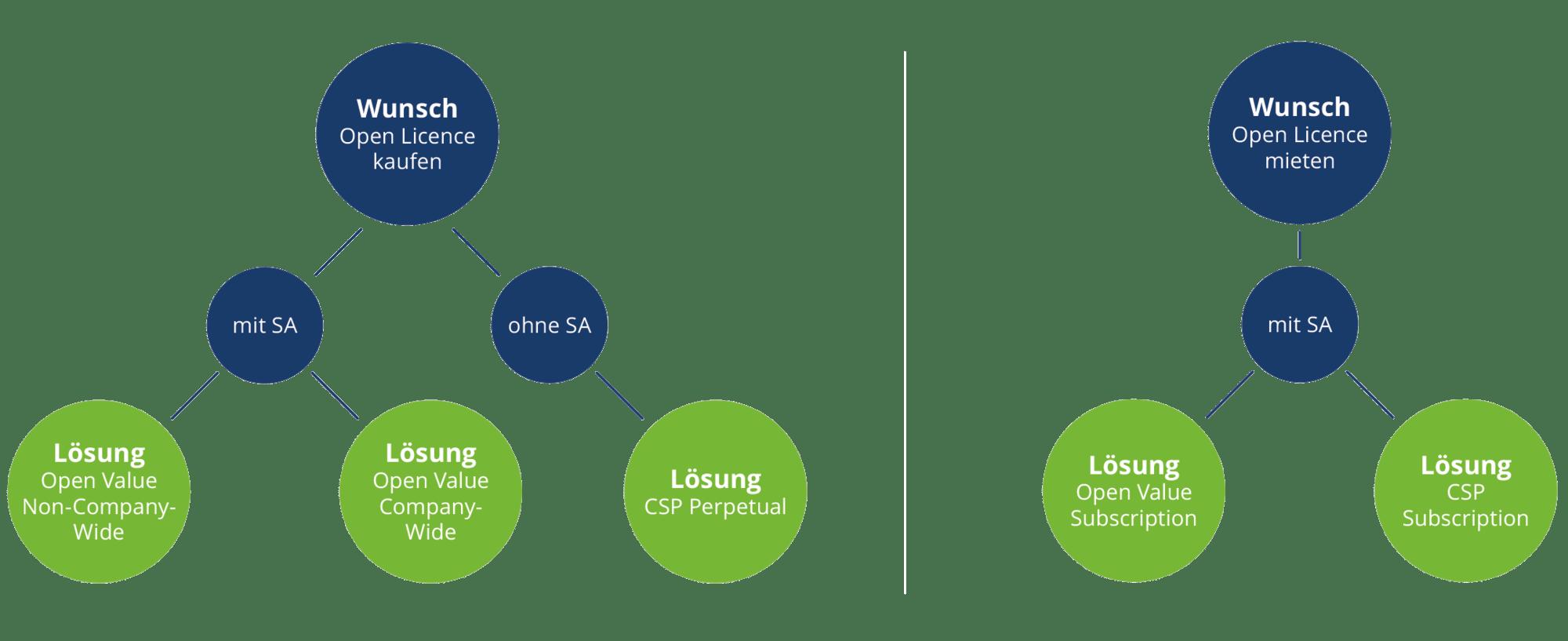 VENDOSOFT Open License Grafik